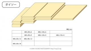 100円ショップ(ダイソー、セリア)で買える木材のサイズ一覧